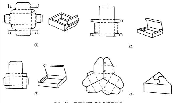 纸盒包装的种类和式样很多,差别在于结构形式、开口方式和封口方法。通常按制盒型方式可分为折叠纸盒和固定纸盒两类,长沙包装印刷厂日大彩印为大家谱及下。 采用纸板裁切压痕后折叠成盒,成品可折叠成平板状,打开即成盒,纸板厚度在0.3一1.1mm之间,可选用白纸板、挂面纸板、双面异色纸板及其他涂布纸板等耐折纸箱板。常用的折叠纸盒形式有扣盖式、粘接式、手提式、开窗式等。折叠纸盒按结构特征又可分为管式折盛纸盒、盘式折益纸盒和非管非盘式折叠纸盒三类。 1.